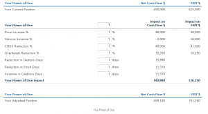 Cash Flow Report and Power of One